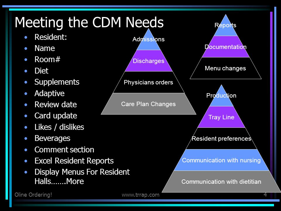 Oline Ordering!www.trrap.com4 Meeting the CDM Needs Resident: Name Room# Diet Supplements Adaptive Review date Card update Likes / dislikes Beverages