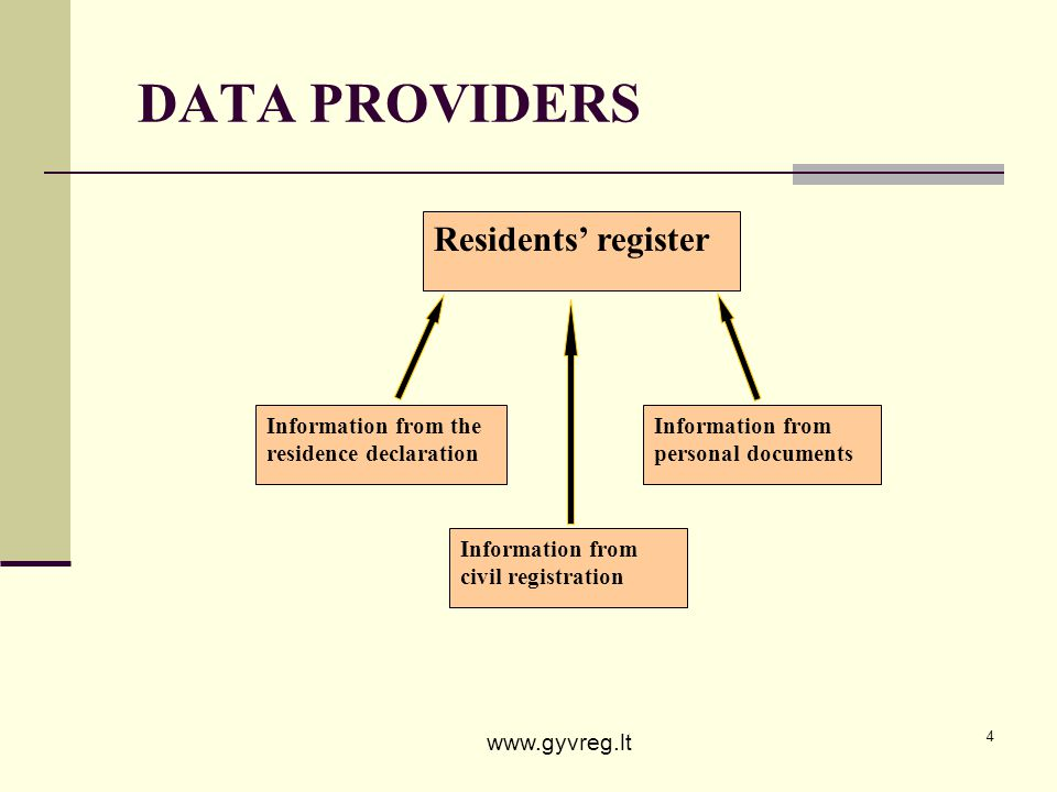 4 Residents register Information from personal documents Information from the residence declaration Information from civil registration DATA PROVIDERS