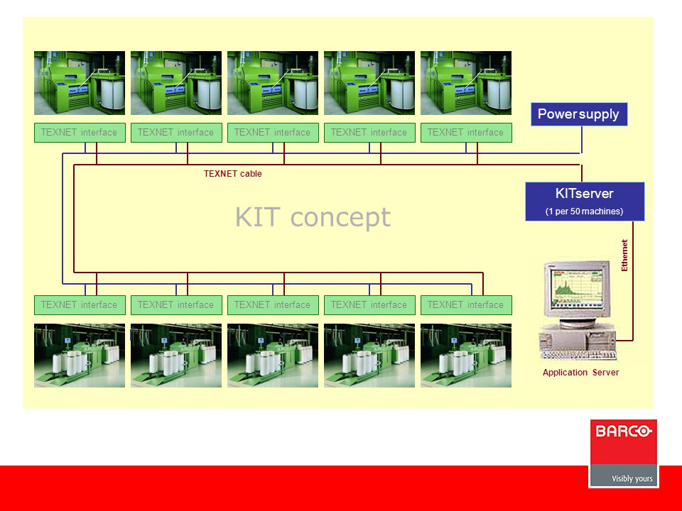 Please wait TEXNET interface TEXNET cable Power supply KITserver (1 per 50 machines) Application Server Ethernet KIT concept