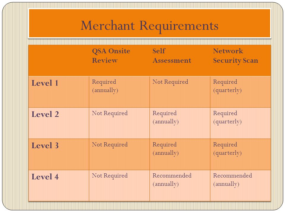 Merchant Requirements