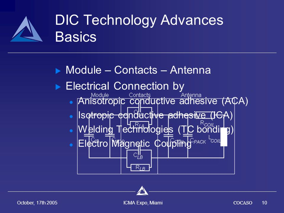 COCASO10 October, 17th 2005 ICMA Expo, Miami DIC Technology Advances Basics Module – Contacts – Antenna Electrical Connection by Anisotropic conductive adhesive (ACA) Isotropic conductive adhesive (ICA) Welding Technologies (TC bonding) Electro Magnetic Coupling