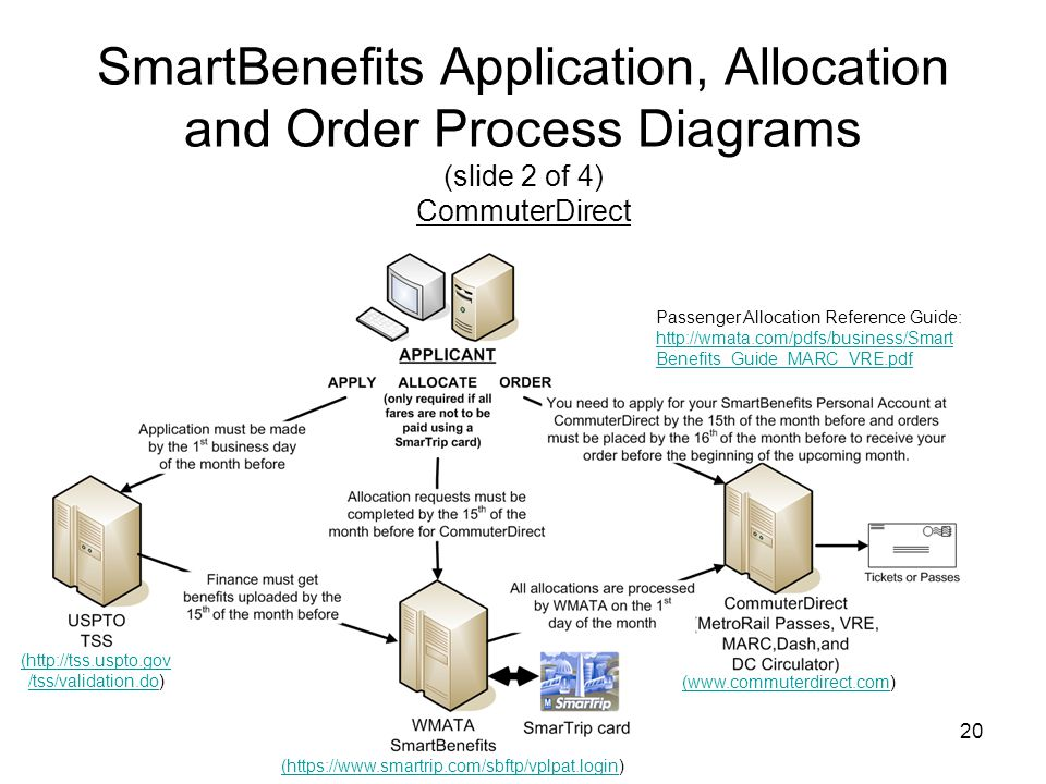 20 SmartBenefits Application, Allocation and Order Process Diagrams (slide 2 of 4) CommuterDirect Passenger Allocation Reference Guide: http://wmata.c