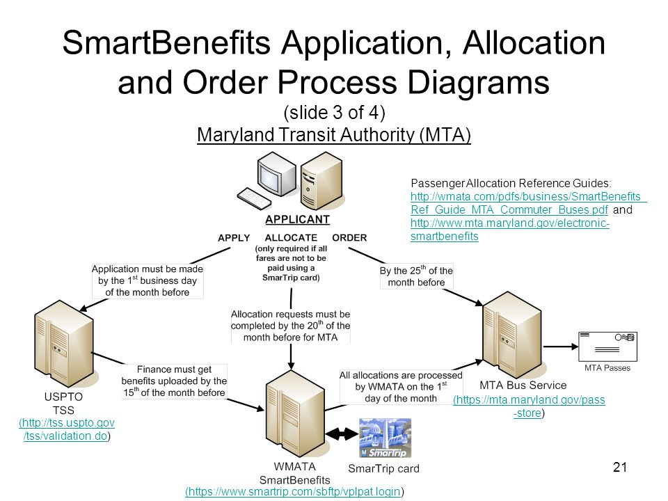 21 SmartBenefits Application, Allocation and Order Process Diagrams (slide 3 of 4) Maryland Transit Authority (MTA) (https://www.smartrip.com/sbftp/vp