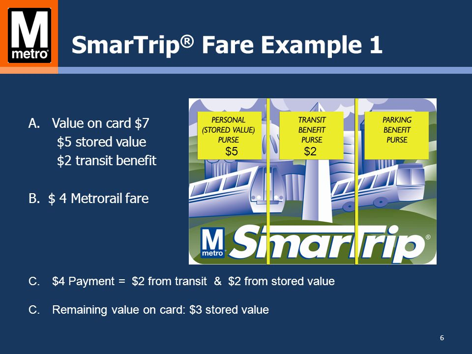 SmarTrip ® Fare Example 2 A.Value on card $51 $0 stored value $50 transit benefit $1 parking benefit B.Commuting Costs $7 $3 Metrorail fare $4 Metro parking C.$7 Payment: $3 from transit, customer must add $3 to card at vendor to cover full parking fee D.