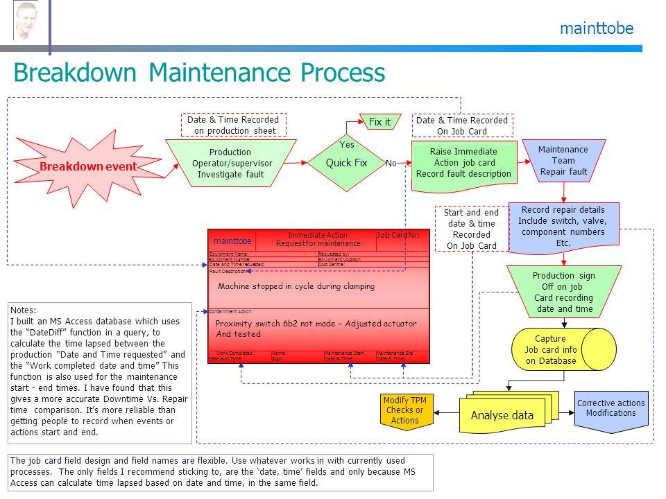 mainttobe Breakdown Maintenance Process Production Operator/supervisor Investigate fault Breakdown event Quick Fix Yes No Fix it Maintenance Team Repa