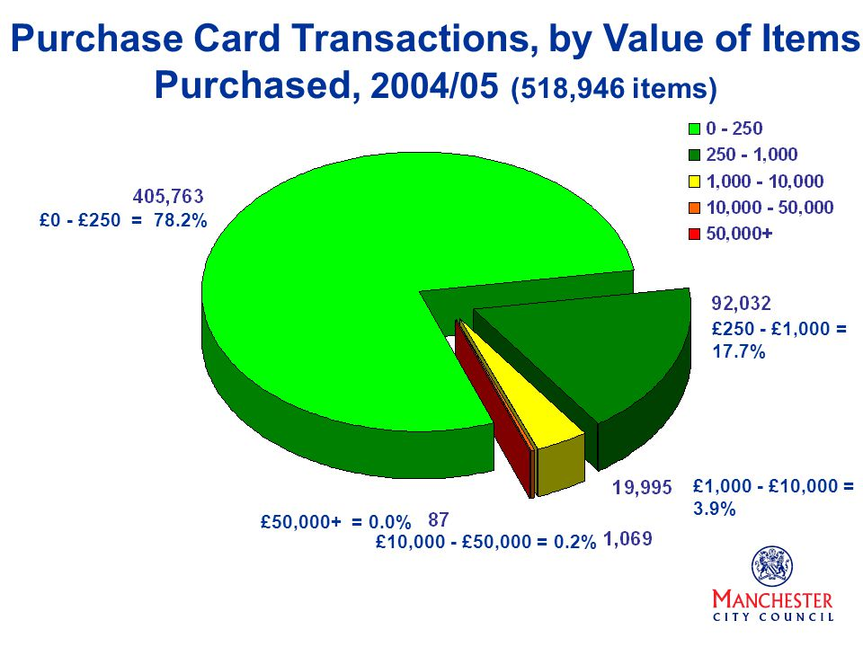 £1,000 - £10,000 = 3.9% Purchase Card Transactions, by Value of Items Purchased, 2004/05 (518,946 items) £0 - £250 = 78.2% £250 - £1,000 = 17.7% £10,0