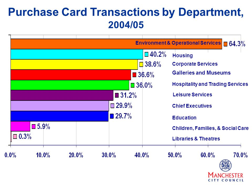 Purchase Card Transactions by Department, 2004/05 Environment & Operational Services test Housing Corporate Services Galleries and Museums Hospitality