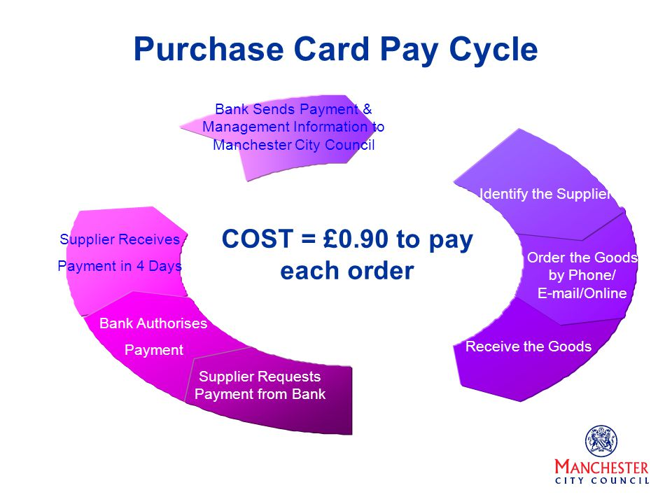 Bank Sends Payment & Management Information to Manchester City Council Identify the Supplier Order the Goods by Phone/ E-mail/Online Receive the Goods Supplier Requests Payment from Bank Bank Authorises Payment Supplier Receives Payment in 4 Days Purchase Card Pay Cycle COST = £0.90 to pay each order