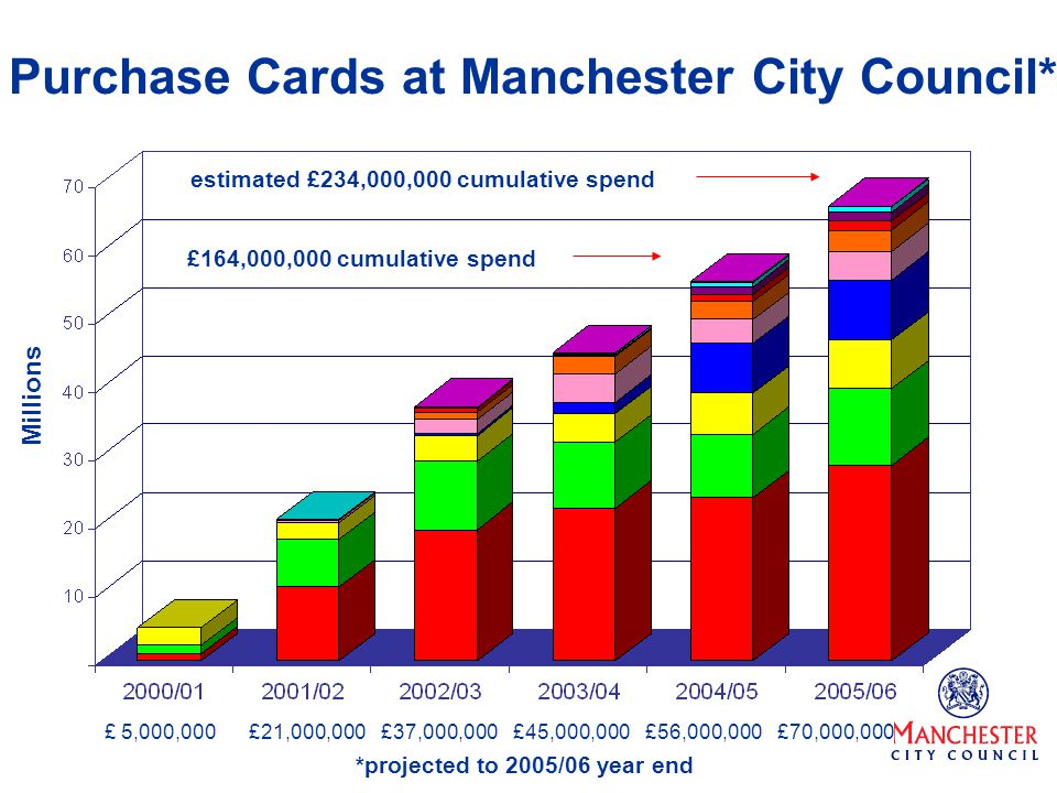 Millions £21,000,000£37,000,000£45,000,000£56,000,000£ 5,000,000 estimated £234,000,000 cumulative spend *projected to 2005/06 year end £164,000,000 c