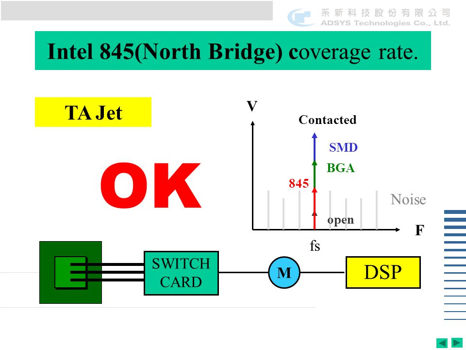Intel 845(North Bridge) coverage rate. TA Jet SWITCH CARD M DSP V F Contacted BGA 845 Noise OK open SMD fs