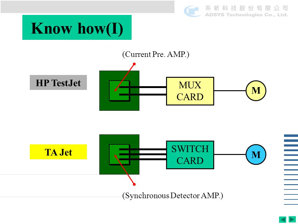 Know how(I) MUX CARD M (Current Pre.