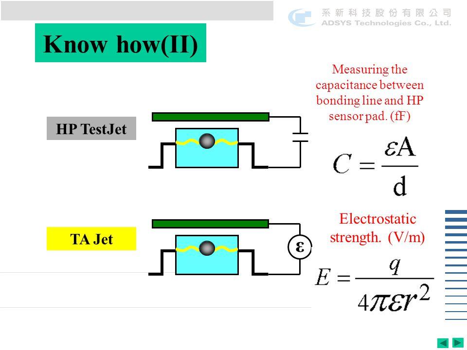 Know how(II) HP TestJet TA Jet ε Electrostatic strength. (V/m) Measuring the capacitance between bonding line and HP sensor pad. (fF)