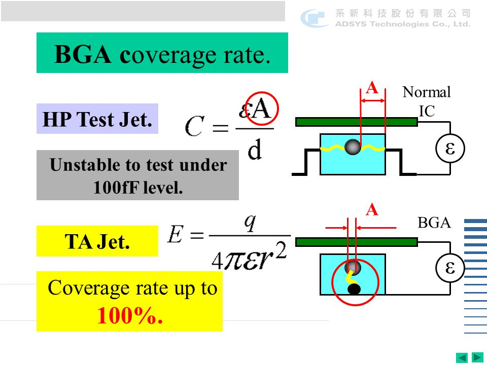 BGA coverage rate.HP Test Jet. TA Jet. A A ε ε Coverage rate up to 100%.