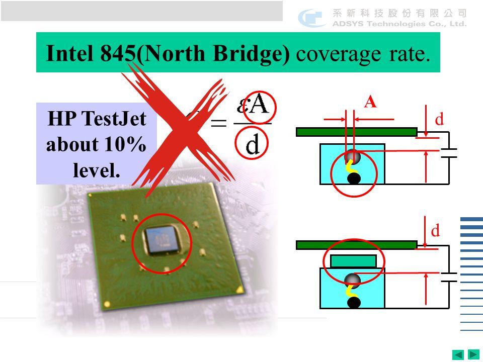 Intel 845(North Bridge) coverage rate. HP TestJet about 10% level. A d d
