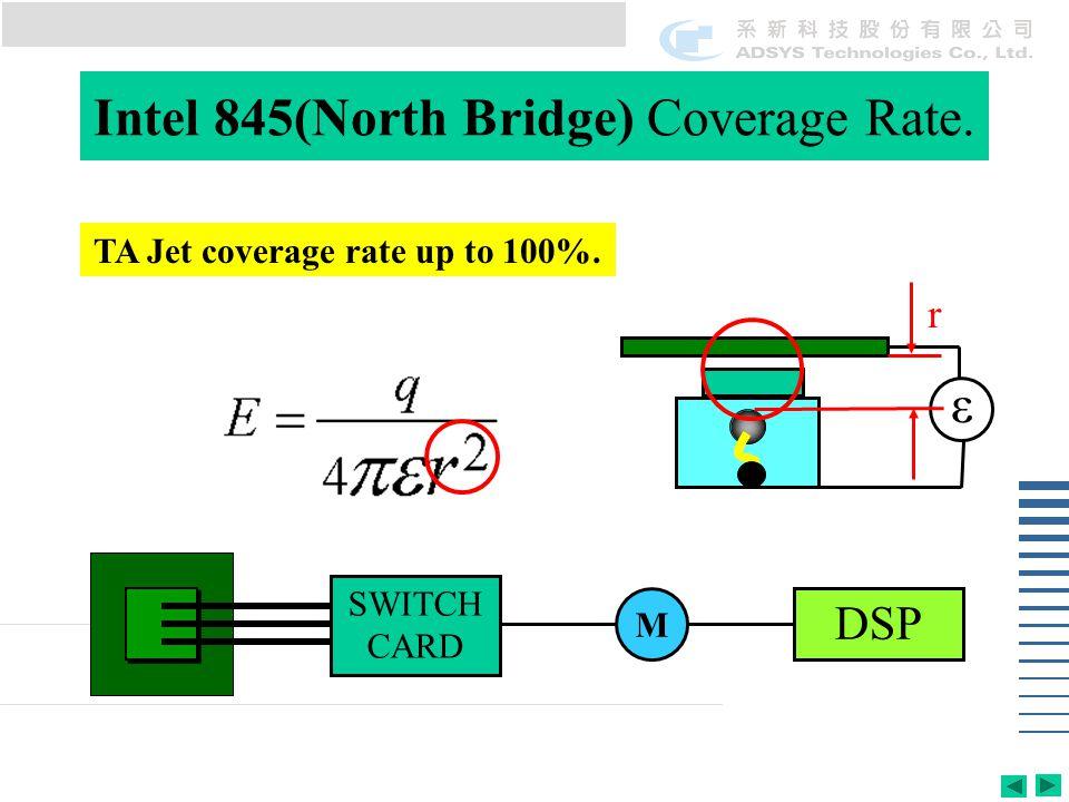 ε TA Jet coverage rate up to 100%. r SWITCH CARD M DSP Intel 845(North Bridge) Coverage Rate.