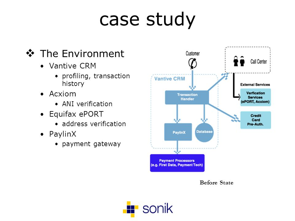 case study The Environment Vantive CRM profiling, transaction history Acxiom ANI verification Equifax ePORT address verification PaylinX payment gateway Before State