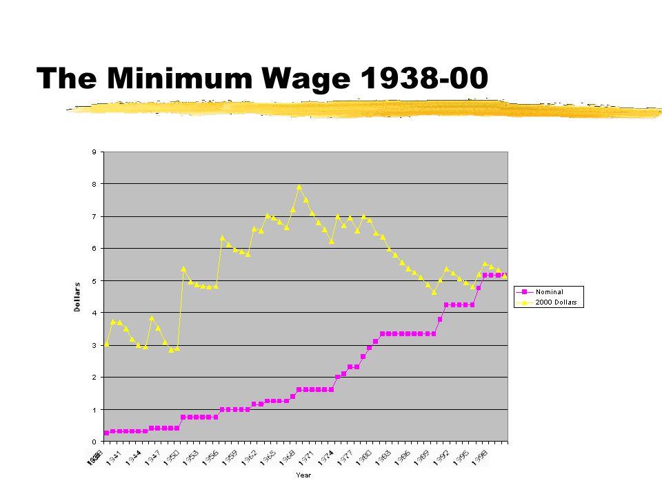 The Minimum Wage 1938-00