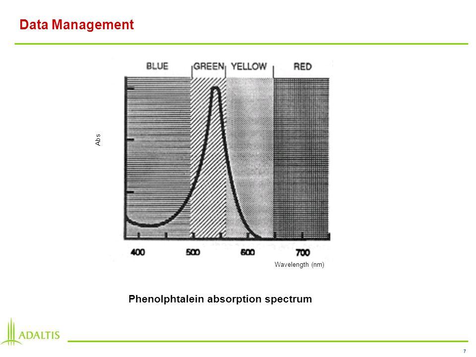 7 Data Management Wavelength (nm) Abs Phenolphtalein absorption spectrum