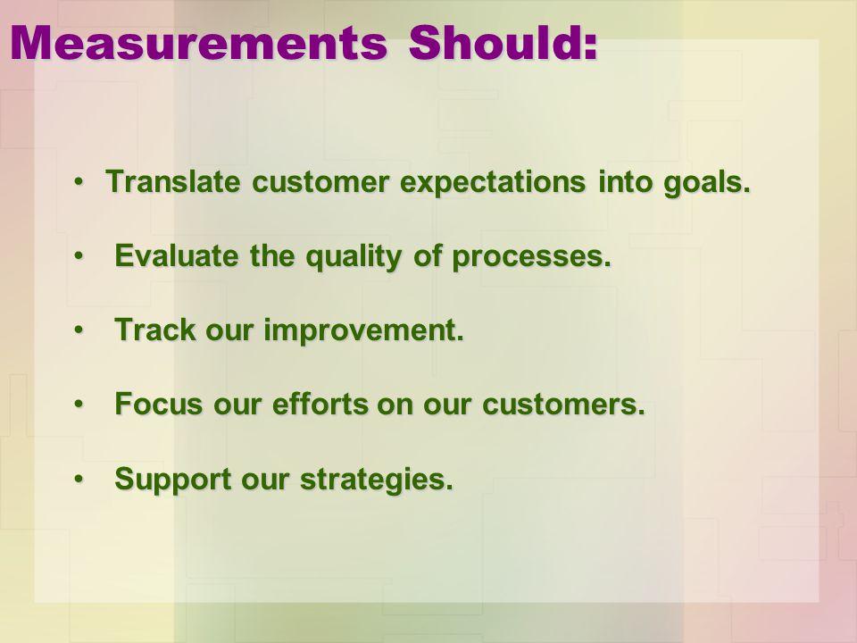 Measurements Should: Translate customer expectations into goals.Translate customer expectations into goals. Evaluate the quality of processes. Evaluat