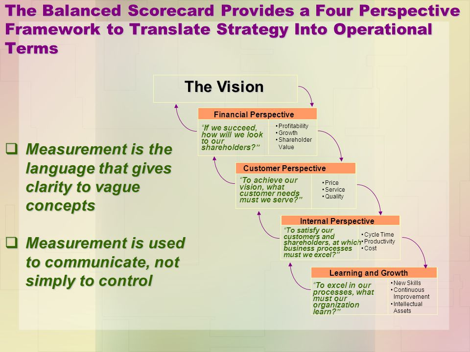qMeasurement is the language that gives clarity to vague concepts qMeasurement is used to communicate, not simply to control Financial Perspective Pro