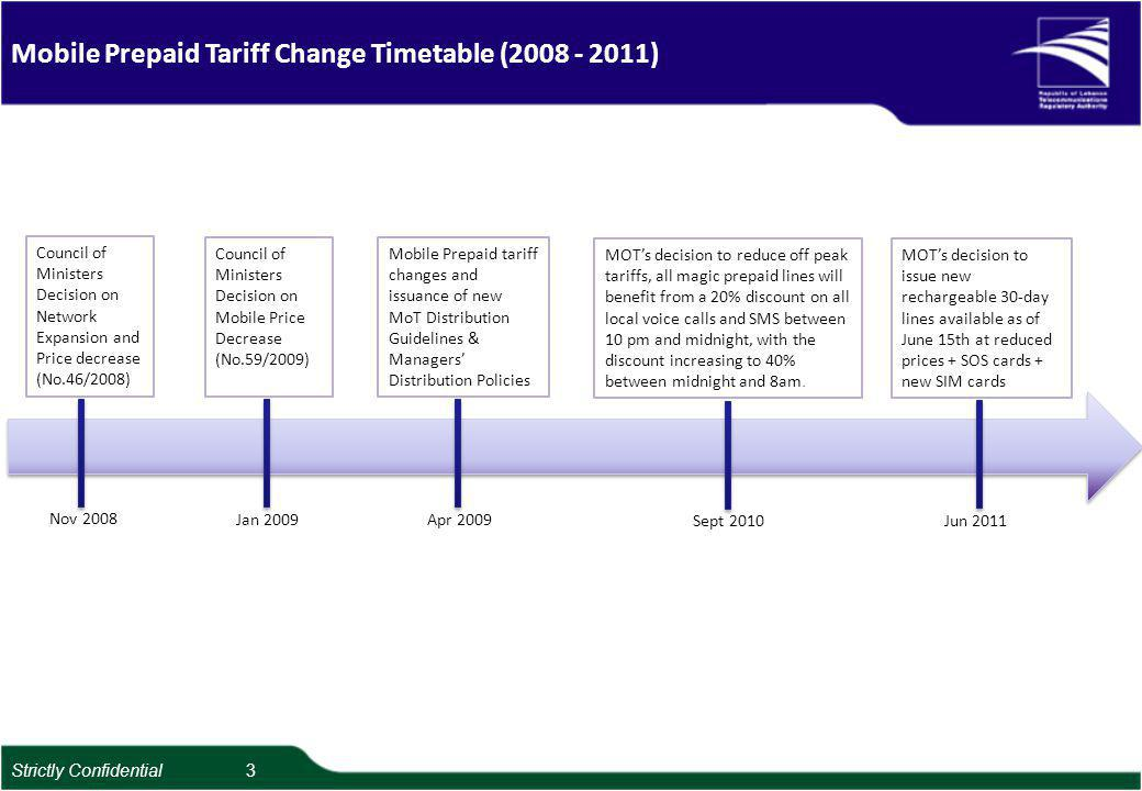 Mobile Prepaid Tariff Change Timetable (2008 - 2011) Council of Ministers Decision on Network Expansion and Price decrease (No.46/2008) Nov 2008 Jan 2009 Council of Ministers Decision on Mobile Price Decrease (No.59/2009) Apr 2009 Mobile Prepaid tariff changes and issuance of new MoT Distribution Guidelines & Managers Distribution Policies Sept 2010 MOTs decision to reduce off peak tariffs, all magic prepaid lines will benefit from a 20% discount on all local voice calls and SMS between 10 pm and midnight, with the discount increasing to 40% between midnight and 8am.
