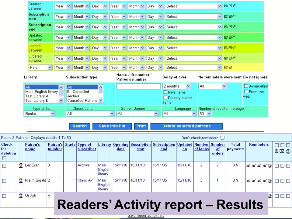 Readers Activity report – Results