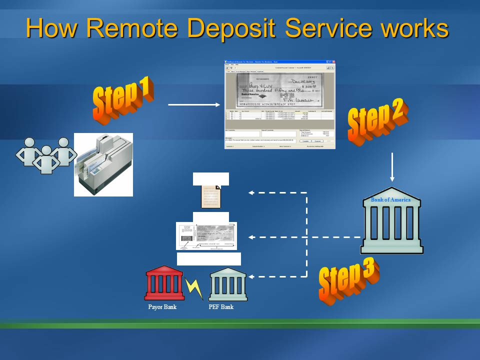 How Remote Deposit Service works Bank of America ARC IRD Image Exchange PEF Bank Payor Bank