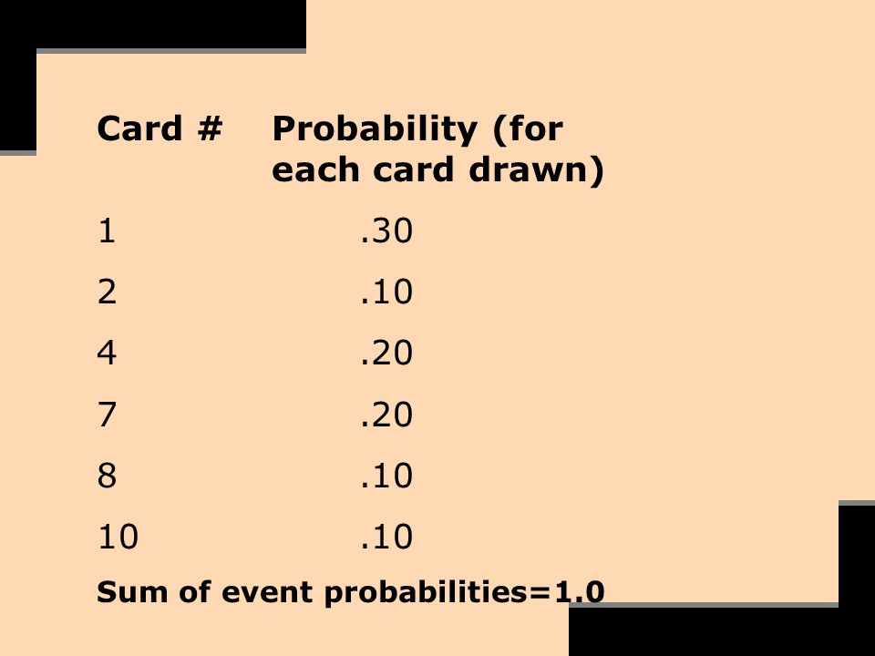 Card #Probability (for each card drawn) 1.30 2.10 4.20 7.20 8.10 10.10 Sum of event probabilities=1.0