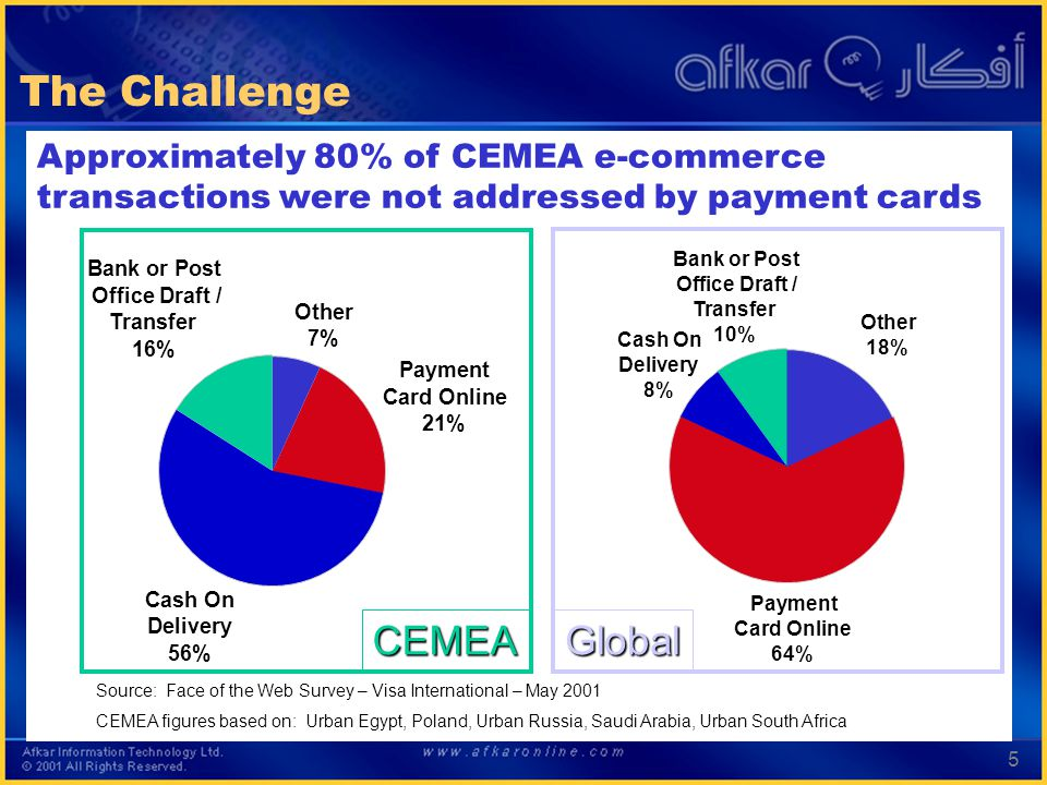 5 Approximately 80% of CEMEA e-commerce transactions were not addressed by payment cards The Challenge Payment Card Online 21% Payment Card Online 64% Other 7% Other 18% Bank or Post Office Draft / Transfer 16% Bank or Post Office Draft / Transfer 10% Cash On Delivery 56% Cash On Delivery 8% Source: Face of the Web Survey – Visa International – May 2001 CEMEA figures based on: Urban Egypt, Poland, Urban Russia, Saudi Arabia, Urban South Africa CEMEAGlobal