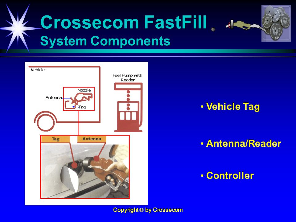 Copyright © by Crossecom Crossecom FastFill System Components Vehicle Tag Vehicle Tag Antenna/Reader Controller