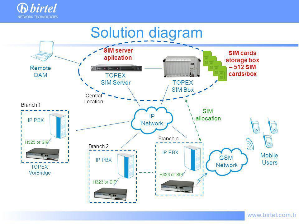 www.birtel.com.tr GSM Network Mobile Users SIM allocation SIM cards storage box – 512 SIM cards/box TOPEX SIM Server TOPEX SIM Box IP Network Remote O