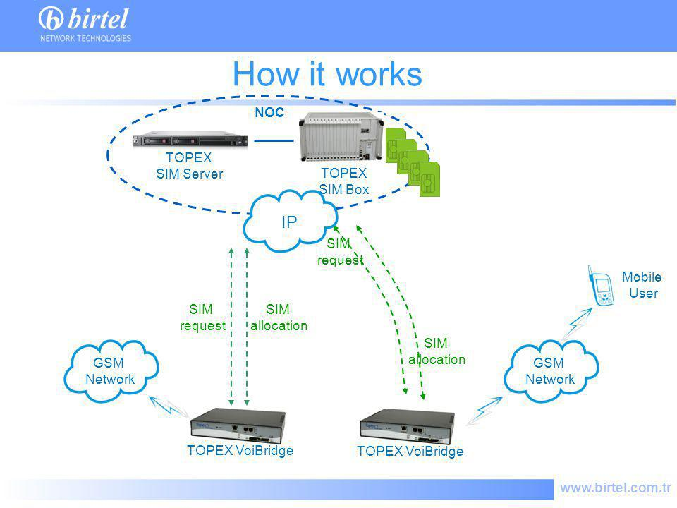 www.birtel.com.tr How it works TOPEX VoiBridge GSM Network Mobile User SIM request SIM allocation NOC TOPEX SIM Server TOPEX SIM Box SIM request SIM a