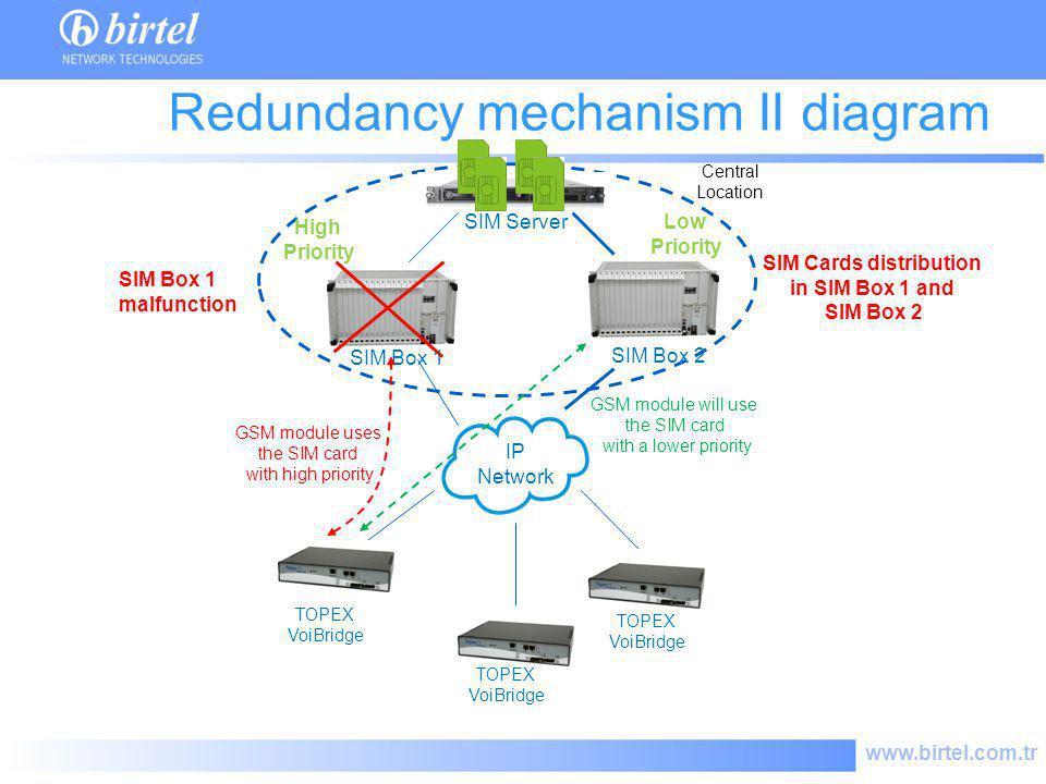 www.birtel.com.tr SIM Server IP Network TOPEX VoiBridge Redundancy mechanism II diagram Central Location TOPEX VoiBridge SIM Box 2 SIM Box 1 malfuncti