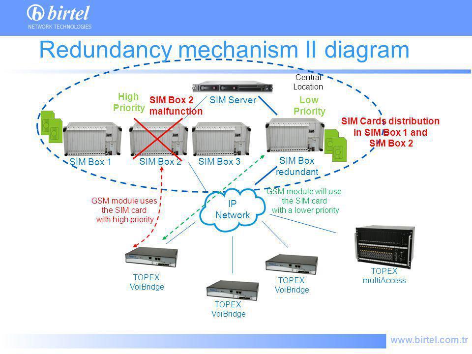 www.birtel.com.tr SIM Server IP Network TOPEX VoiBridge Redundancy mechanism II diagram Central Location TOPEX VoiBridge SIM Box redundant SIM Box 2 m