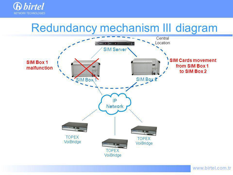 www.birtel.com.tr SIM Server IP Network TOPEX VoiBridge Redundancy mechanism III diagram Central Location TOPEX VoiBridge SIM Box 2 SIM Box 1 malfunct