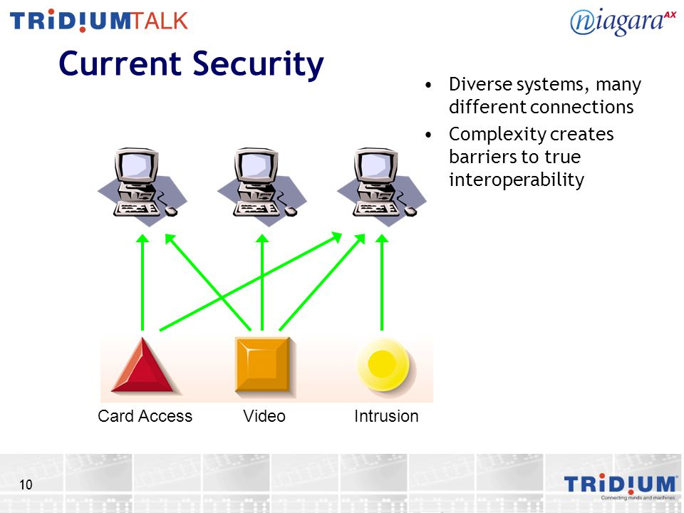 10 Current Security Diverse systems, many different connections Complexity creates barriers to true interoperability Card Access Video Intrusion