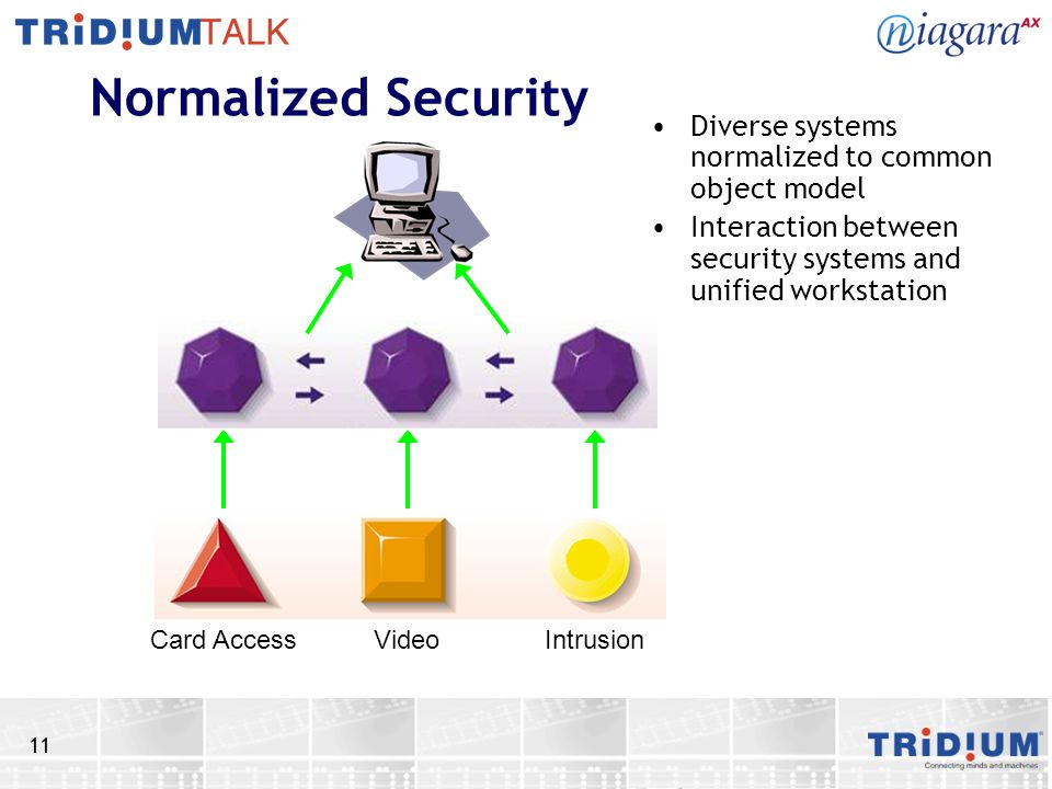 11 Normalized Security Diverse systems normalized to common object model Interaction between security systems and unified workstation Card Access Vide