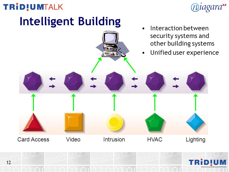 12 Intelligent Building Interaction between security systems and other building systems Unified user experience Card Access Video Intrusion HVAC Light