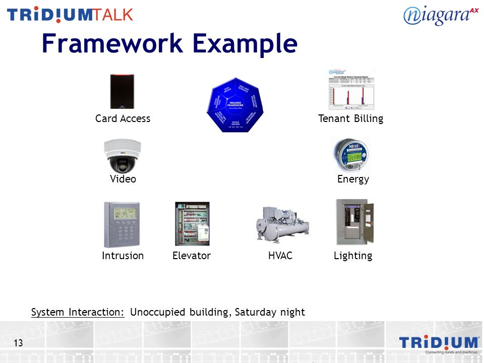 13 Framework Example Unoccupied building, Saturday night Card Access Video IntrusionElevator HVAC Lighting Energy Tenant Billing System Interaction: