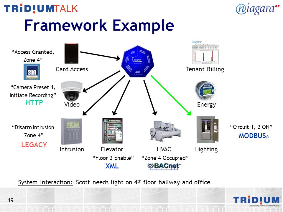 19 Framework Example Scott needs light on 4 th floor hallway and office Card Access Video IntrusionElevator HVAC Lighting Energy Tenant Billing System Interaction: Access Granted, Zone 4 Camera Preset 1, Initiate Recording HTTP Disarm Intrusion Zone 4 Floor 3 Enable XML Zone 4 Occupied Circuit 1, 2 ON MODBUS ® LEGACY