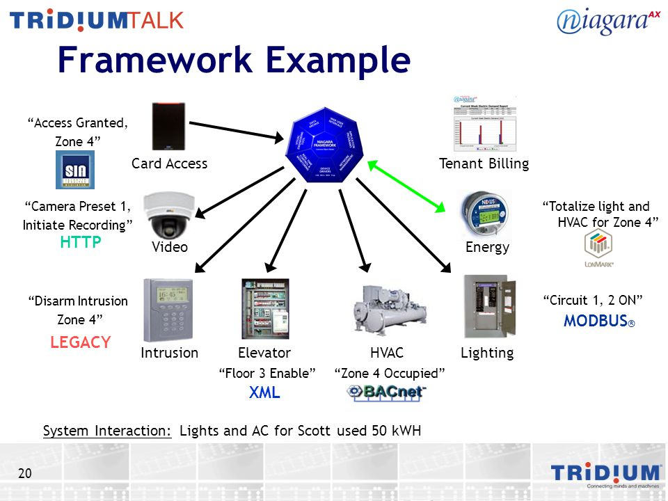 20 Framework Example Lights and AC for Scott used 50 kWH Card Access Video IntrusionElevator HVAC Lighting Energy Tenant Billing System Interaction: A