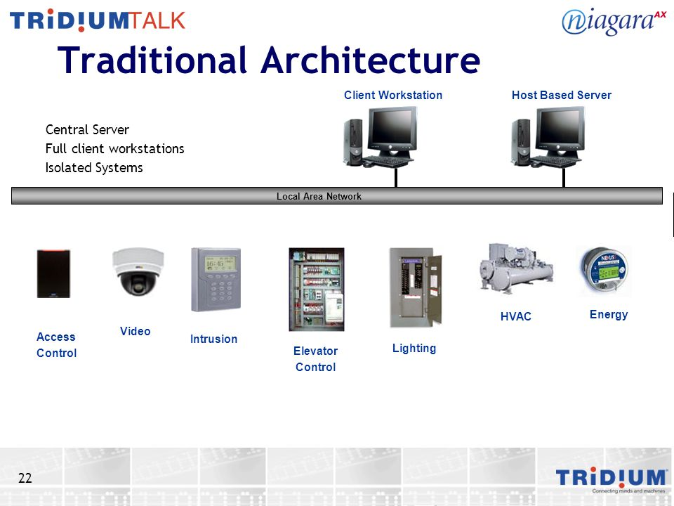 22 Traditional Architecture Central Server Full client workstations Isolated Systems Access Control Host Based ServerClient Workstation Energy HVAC Li