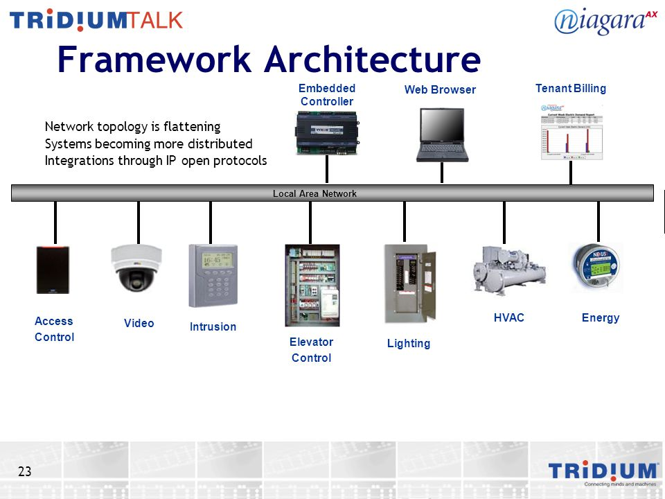 23 Framework Architecture Network topology is flattening Systems becoming more distributed Integrations through IP open protocols Web Browser Tenant BillingEmbedded Controller Energy Lighting HVAC Elevator Control Video Intrusion Access Control Local Area Network