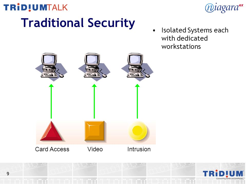 9 Traditional Security Isolated Systems each with dedicated workstations Card Access Video Intrusion