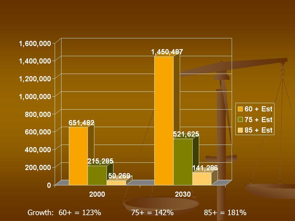 Growth: 60+ = 123% 75+ = 142% 85+ = 181%