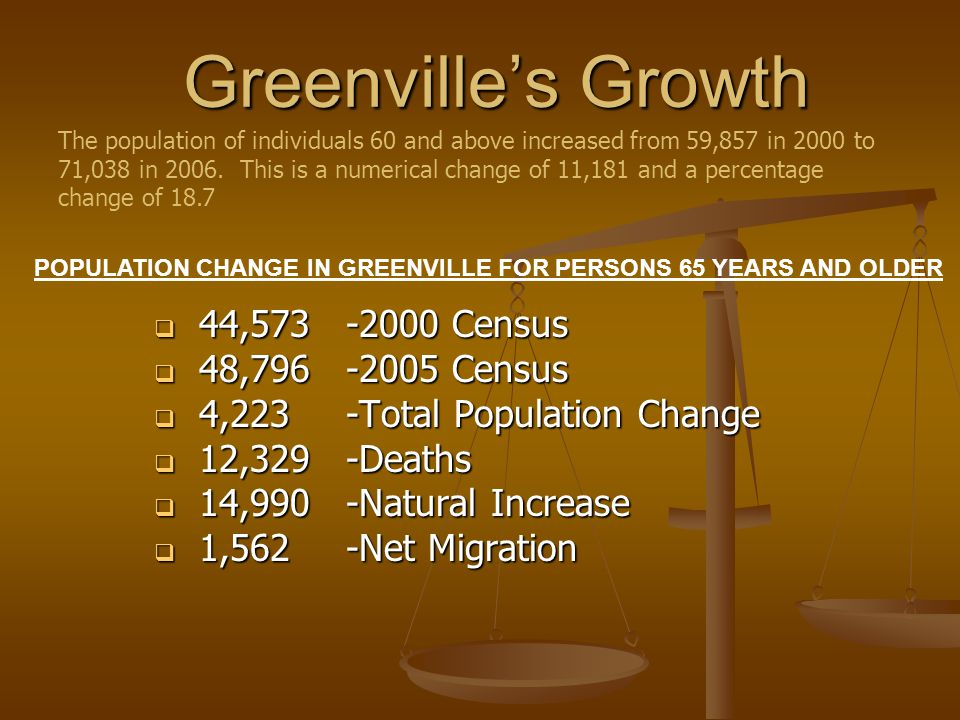 Greenvilles Growth 44,573 -2000 Census 44,573 -2000 Census 48,796-2005 Census 48,796-2005 Census 4,223 -Total Population Change 4,223 -Total Population Change 12,329 -Deaths 12,329 -Deaths 14,990-Natural Increase 14,990-Natural Increase 1,562 -Net Migration 1,562 -Net Migration The population of individuals 60 and above increased from 59,857 in 2000 to 71,038 in 2006.