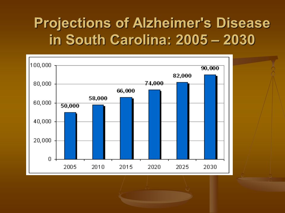 Projections of Alzheimer's Disease in South Carolina: 2005 – 2030
