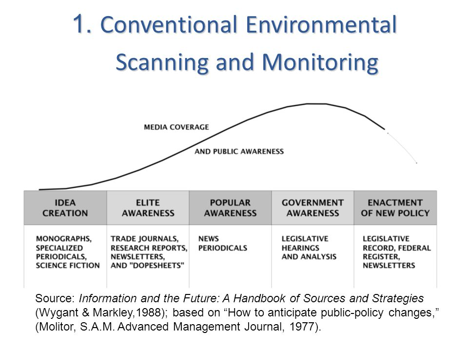 1. Conventional Environmental Scanning and Monitoring Source: Information and the Future: A Handbook of Sources and Strategies (Wygant & Markley,1988)