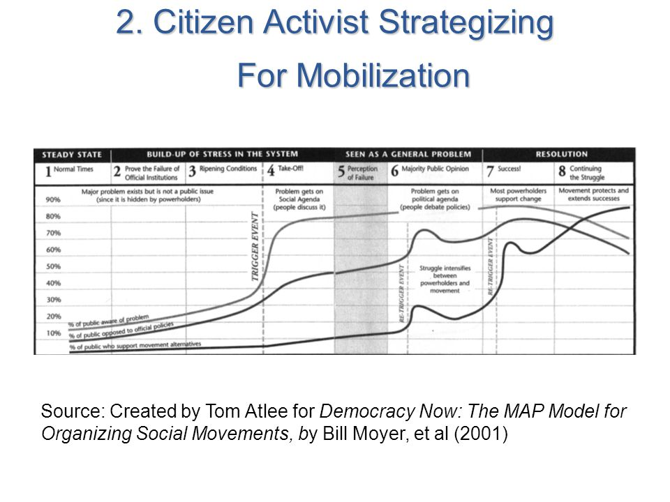 2. Citizen Activist Strategizing For Mobilization Source: Created by Tom Atlee for Democracy Now: The MAP Model for Organizing Social Movements, by Bi