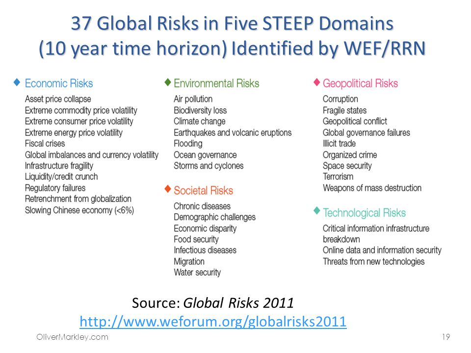 37 Global Risks in Five STEEP Domains (10 year time horizon) Identified by WEF/RRN 19OliverMarkley.com Source: Global Risks 2011 http://www.weforum.or